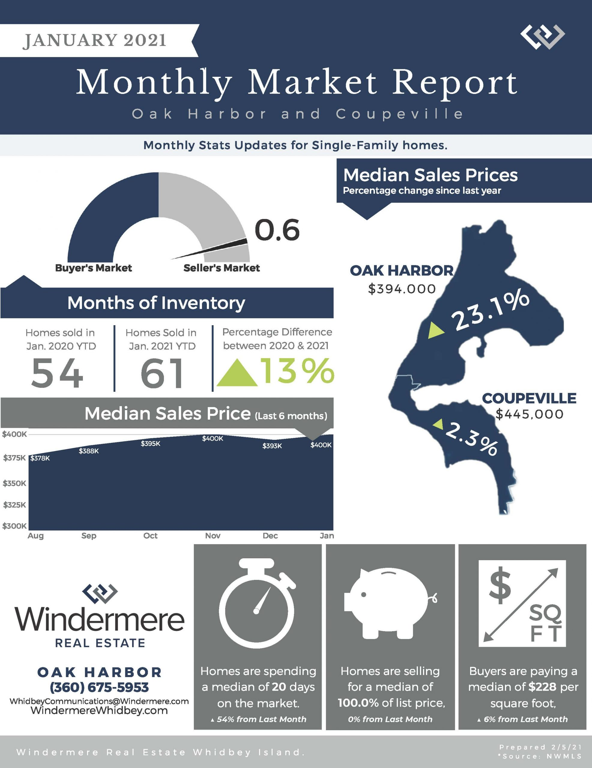 January, Market report, Real Estate, Whidbey Island